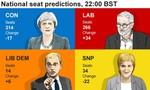 Quốc hội Anh có nguy cơ bị 'treo' sau cuộc bầu cử