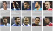 Top 100 cầu thủ xuất sắc nhất thế giới 2015 - phần 2