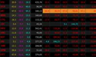 VN-Index rơi gần 9 điểm sau 30 phút