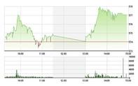 Chứng khoán 16-3: VIC liên tục mất giá, VCB bật cao vào buổi chiều