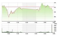 Chứng khoán ngày 22-3: VN-Index giảm ngày thứ 3 liên tiếp