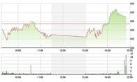 Chứng khoán ngày 15/6: VN-Index áp sát 630 điểm