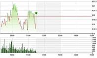 """Chứng khoán sáng 2/6: Lệnh kỹ thuật """"vớt"""" VN-Index lên 620 điểm"""