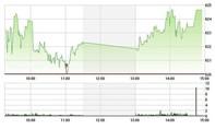 Chứng khoán chiều 7/6: Vọt mạnh, VN-Index lên sát đỉnh cũ