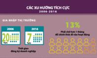 Công bố Chỉ số PCI năm 2016: Đà Nẵng tiếp tục dẫn đầu; TP.HCM tụt hai bậc