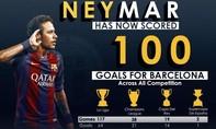 Neymar cán mốc 100 bàn thắng cho 'Gã khổng lồ'