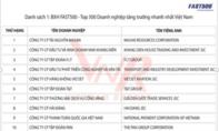 Công ty CP Tài nguyên Masan & Khang Điền dẫn đầu bảng xếp hạng