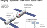 Trạm Thiên Cung 1 của Trung Quốc rơi xuống biển