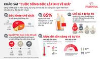 Chỉ có 4/10 người Việt lên kế hoạch và hành động cho cuộc sống về già