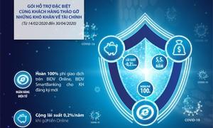 BIDV mở gói tín dụng 5.000 tỷ đồng hỗ trợ mùa Covid-19