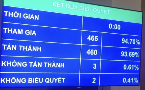 TP Hồ Chí Minh chính thức được Quốc hội thông qua nghị quyết cơ chế đặc thù