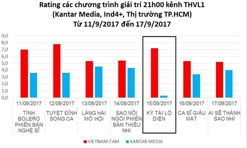 Việc mua bán rating trong ngành truyền hình là có thật?
